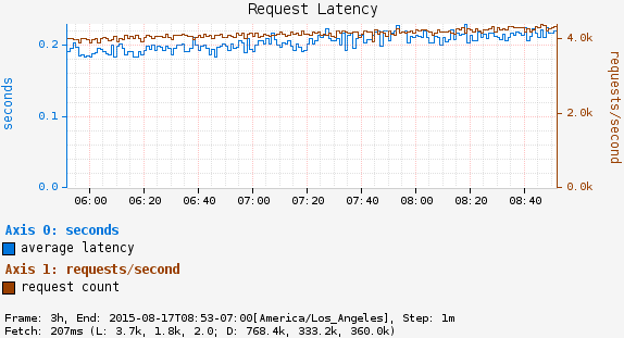 RequestLatency.png